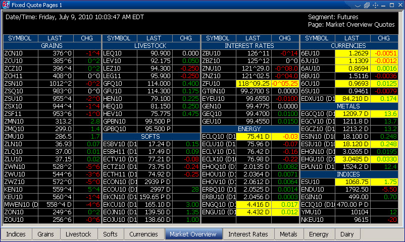 Futures and options trading clearing commission